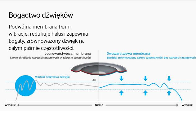 Samsung Level On Wireless PRZETWORNIK 40mm