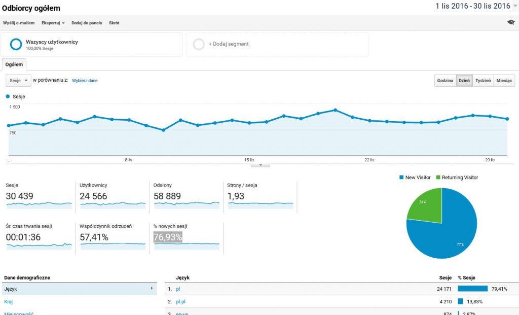 google-analytics-listopad-2016-forumwiedzy-pl