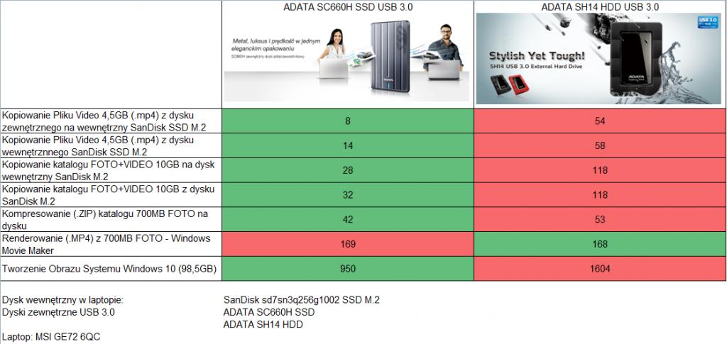 Podsumowanie Testów ADATA SC660H vs SH14
